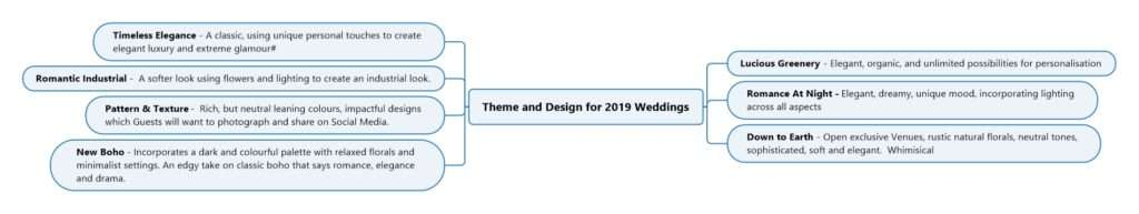 Theme and Design for 2019 Weddings